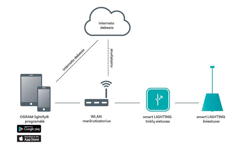 interaktyvaus apšvietimo veikimo schema